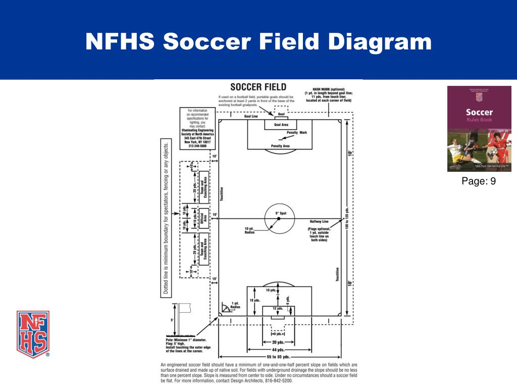 NFHS Soccer Field Diagram