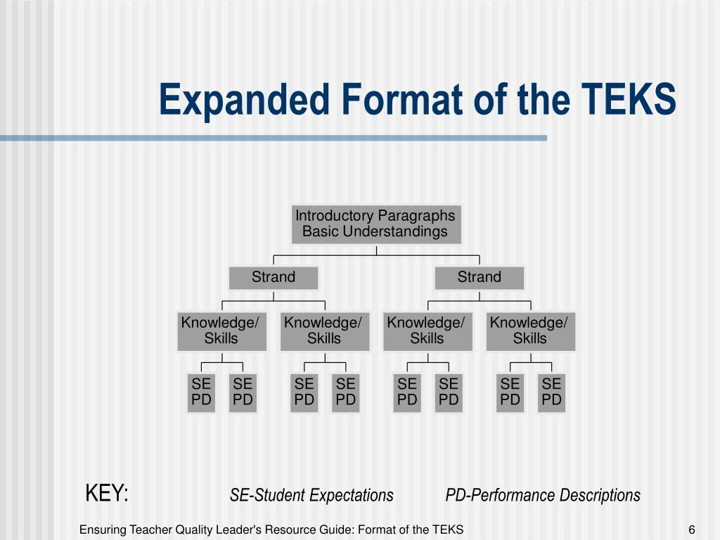 Expanded Format of the TEKS