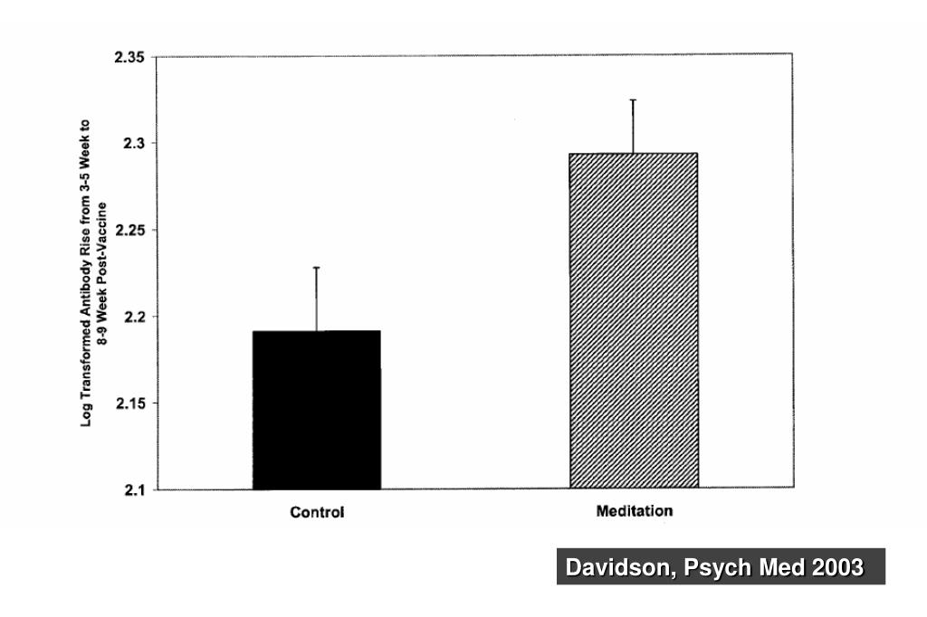 Davidson, Psych Med 2003