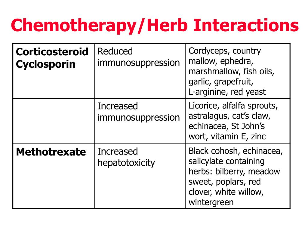 Chemotherapy/Herb Interactions