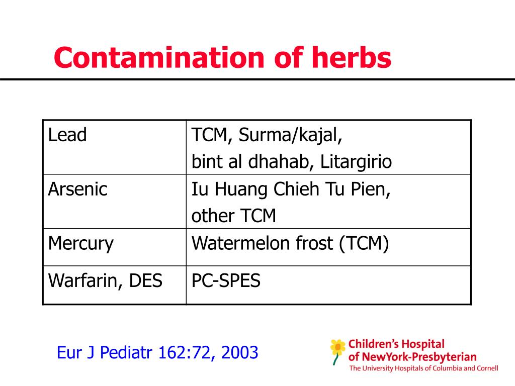 Contamination of herbs