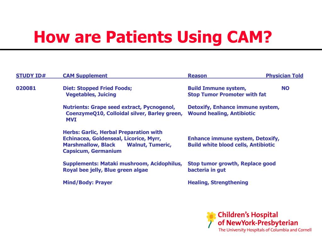 How are Patients Using CAM?