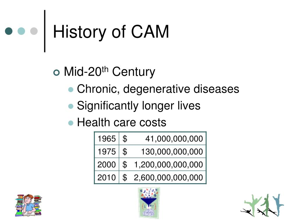 History of CAM