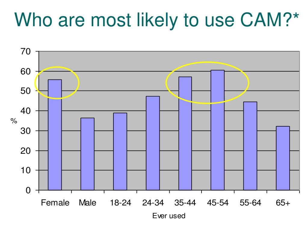 Who are most likely to use CAM?*
