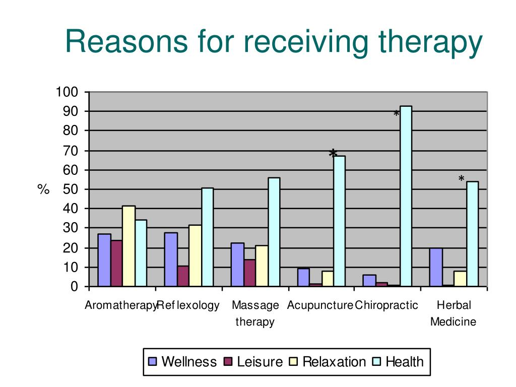 Reasons for receiving therapy