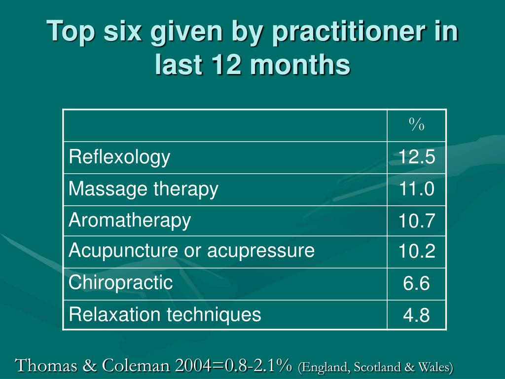 Top six given by practitioner in last 12 months
