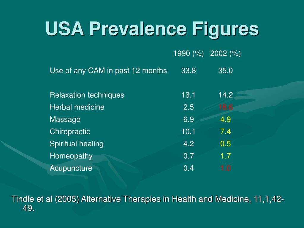 USA Prevalence Figures