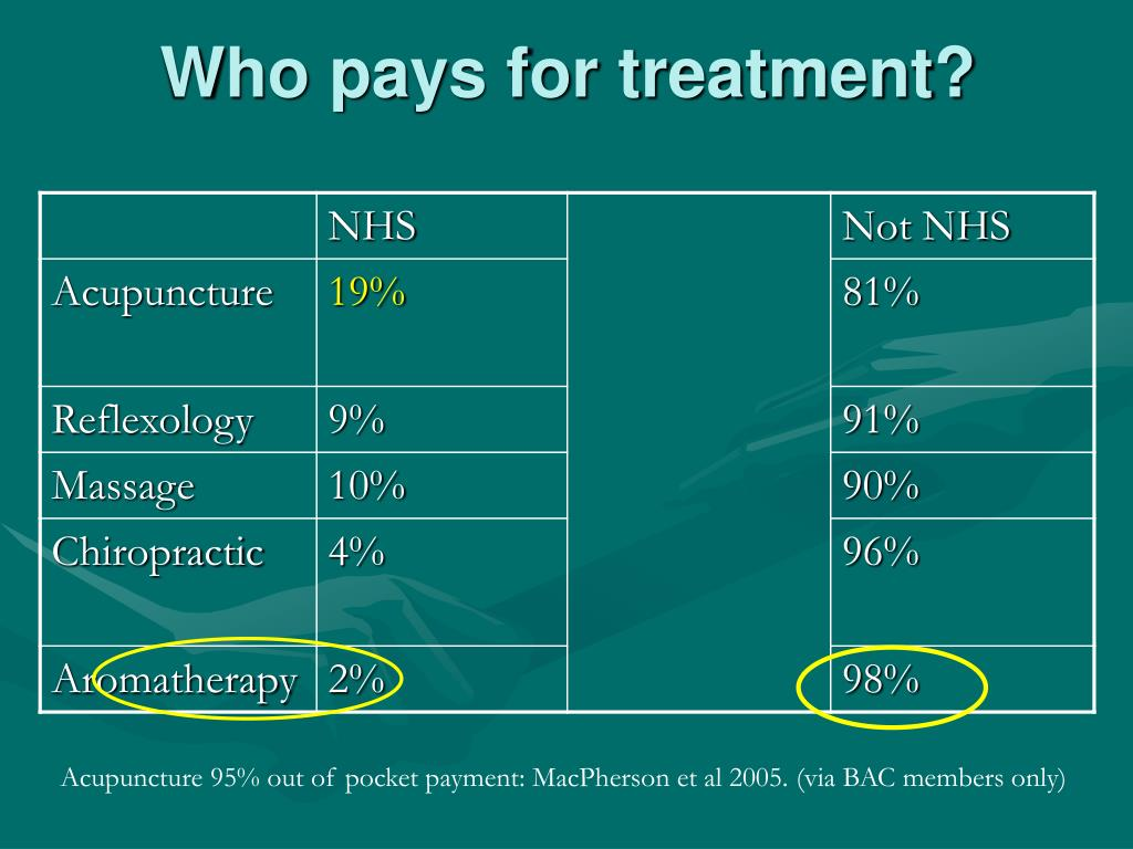 Who pays for treatment?