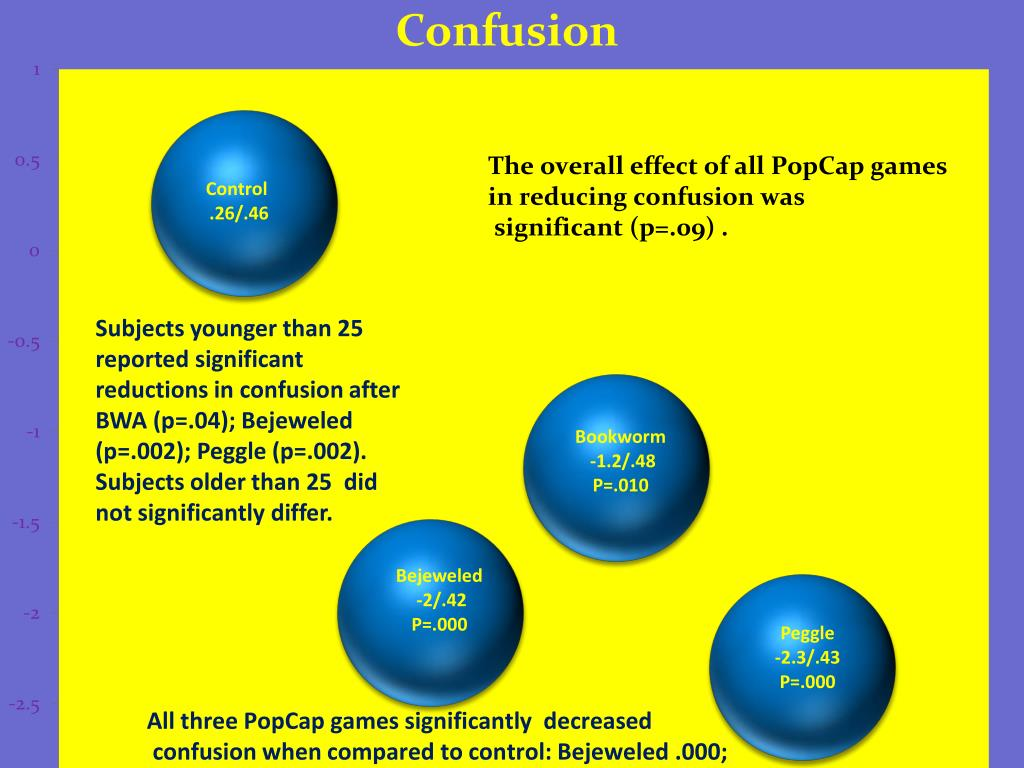 Subjects younger than 25 reported significant reductions in confusion after BWA (p=.04); Bejeweled (p=.002);