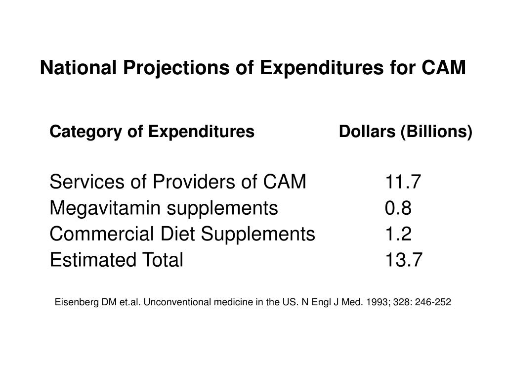 National Projections of Expenditures for CAM