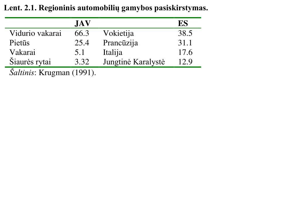 Lent. 2.1. Regioninis automobilių gamybos pasiskirstymas.