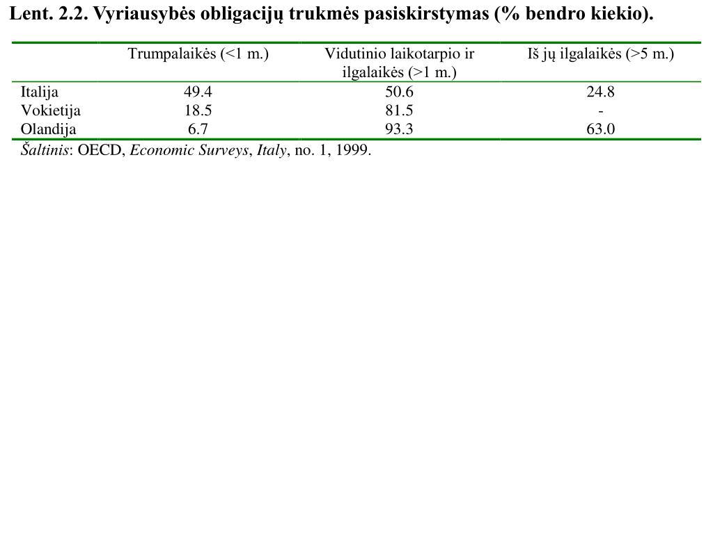 Lent. 2.2. Vyriausybės obligacijų trukmės pasiskirstymas (% bendro kiekio).