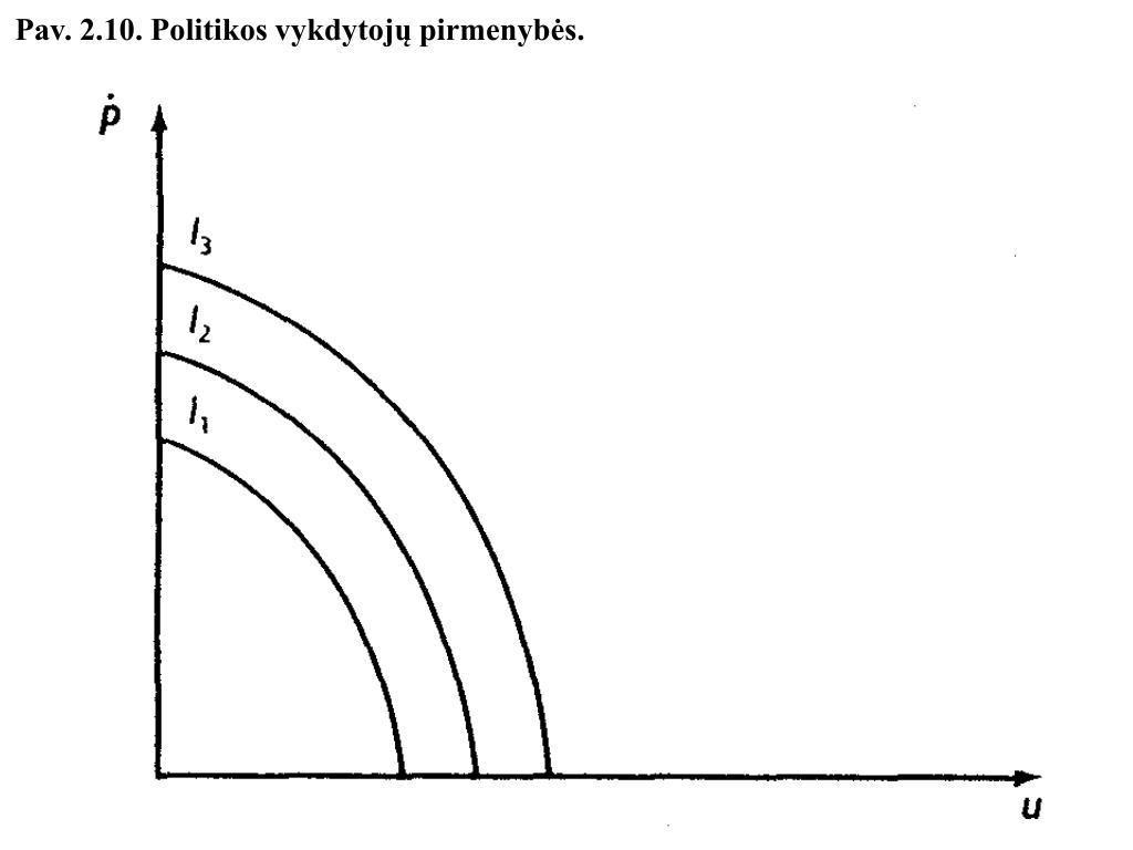 Pav. 2.10. Politikos vykdytojų pirmenybės.