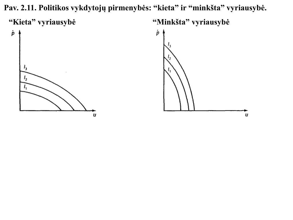 """Pav. 2.11. Politikos vykdytojų pirmenybės: """"kieta"""" ir """"minkšta"""" vyriausybė."""