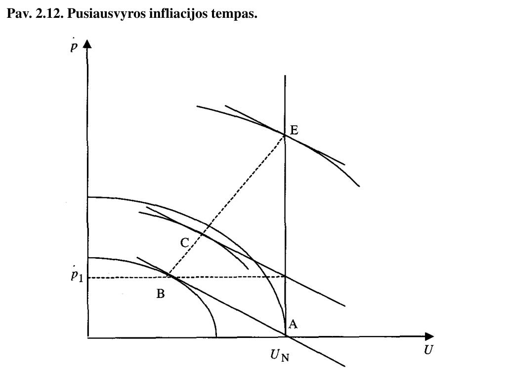 Pav. 2.12. Pusiausvyros infliacijos tempas.