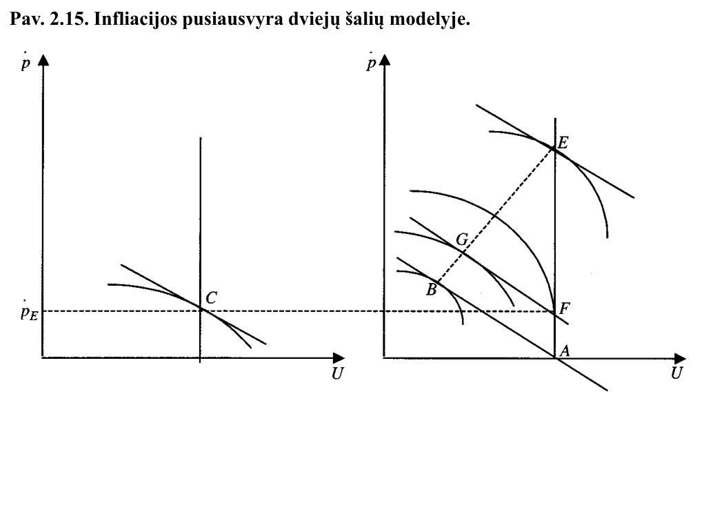 Pav. 2.15. Infliacijos pusiausvyra dviejų šalių modelyje.
