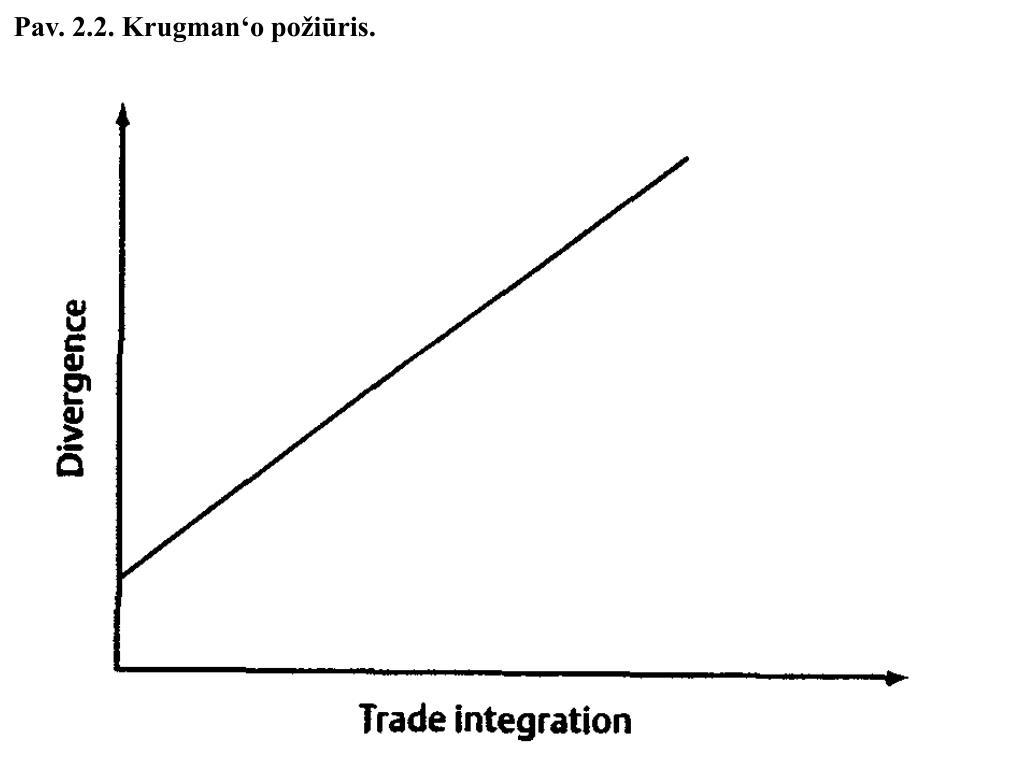 Pav. 2.2. Krugman'o požiūris.
