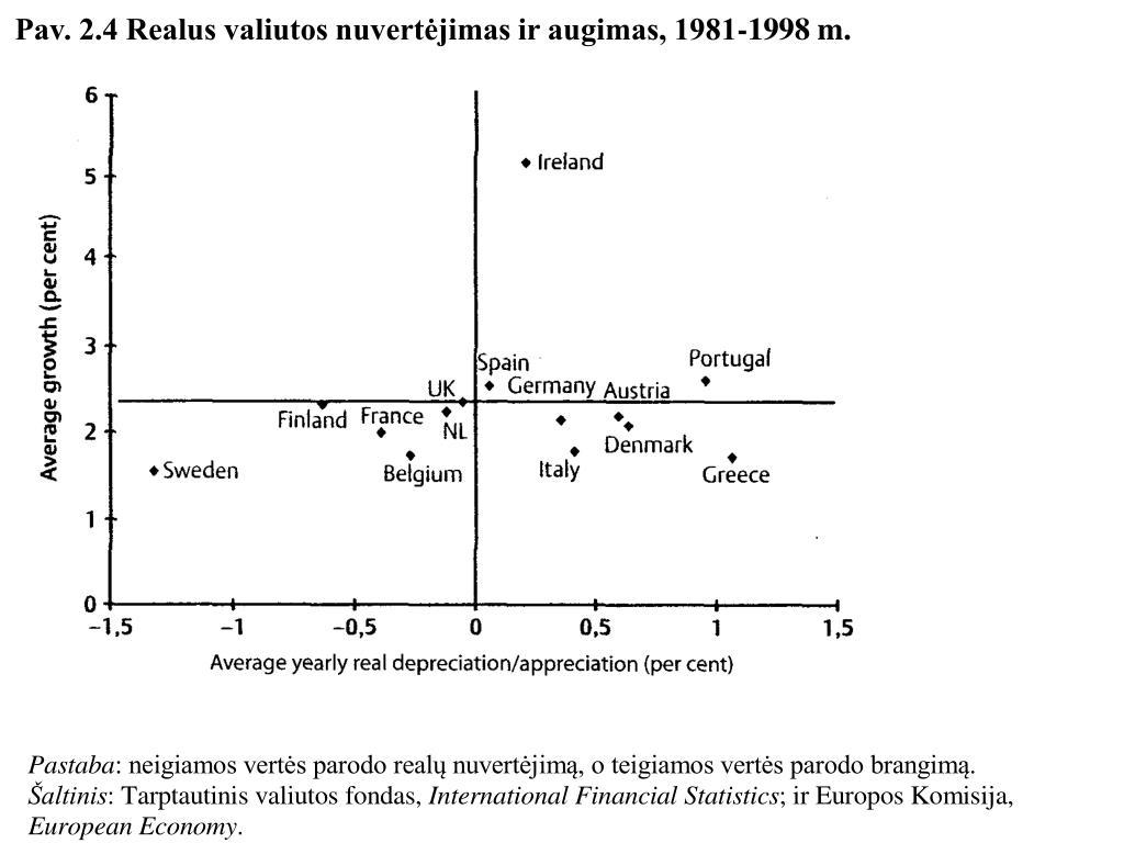 Pav. 2.4 Realus valiutos nuvertėjimas ir augimas, 1981-1998 m.