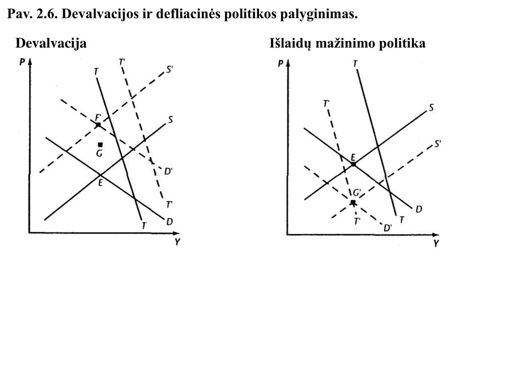 Pav. 2.6. Devalvacijos ir defliacinės politikos palyginimas.