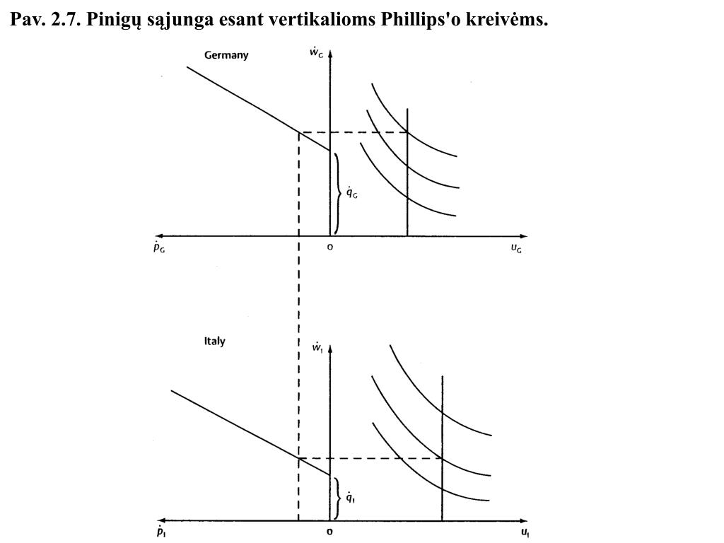 Pav. 2.7. Pinigų sąjunga esant vertikalioms Phillips'o kreivėms.