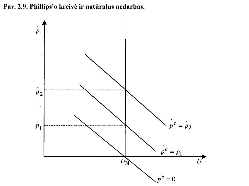 Pav. 2.9. Phillips'o kreivė ir natūralus nedarbas.