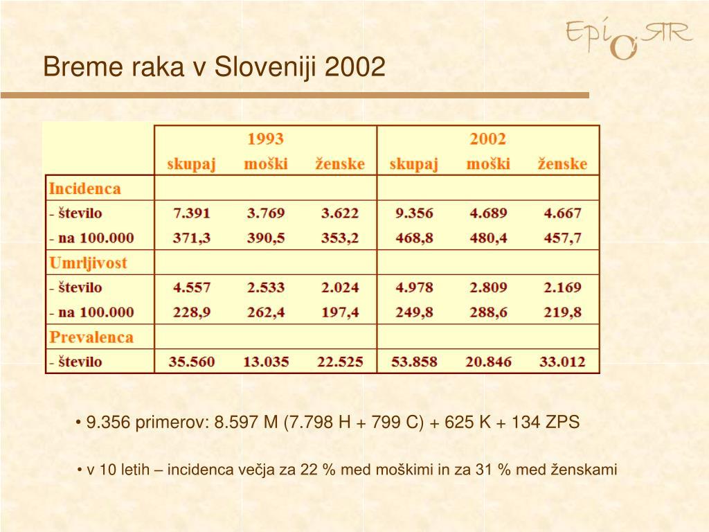 Breme raka v Sloveniji 2002