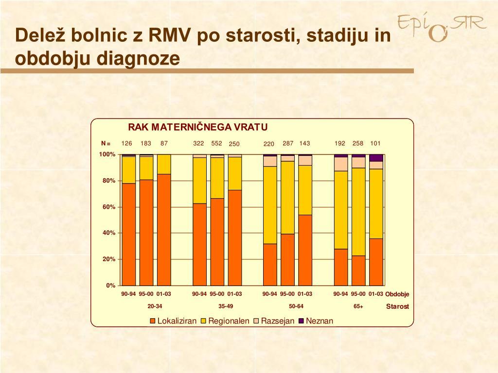 Delež bolnic z RMV po starosti, stadiju in obdobju diagnoze