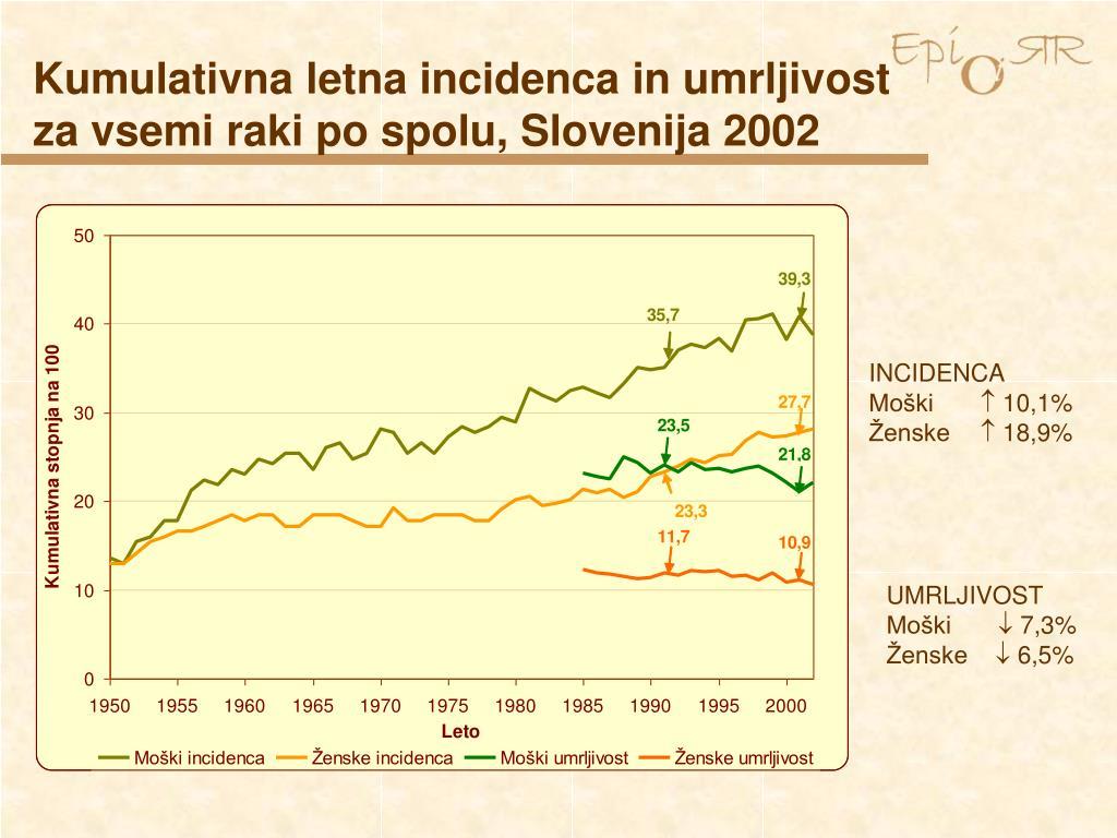 Kumulativna letna incidenca in umrljivost