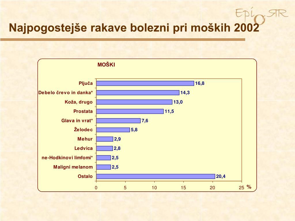 Najpogostejše rakave bolezni pri moških 2002