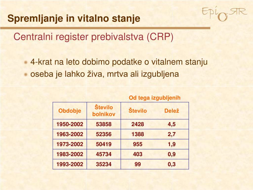 Centralni register prebivalstva (CRP)