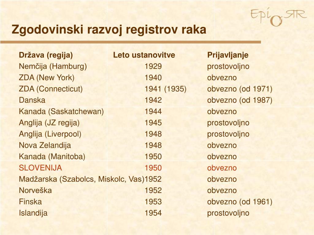 Zgodovinski razvoj registrov raka