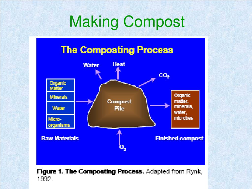Making Compost