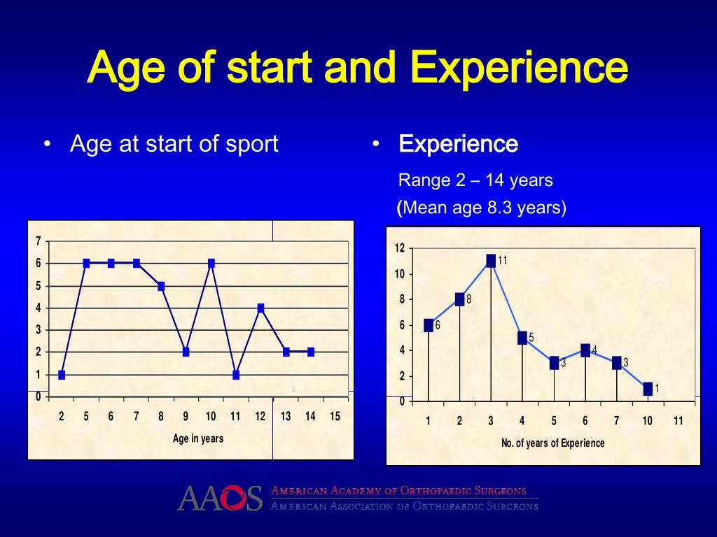 Age of start and Experience