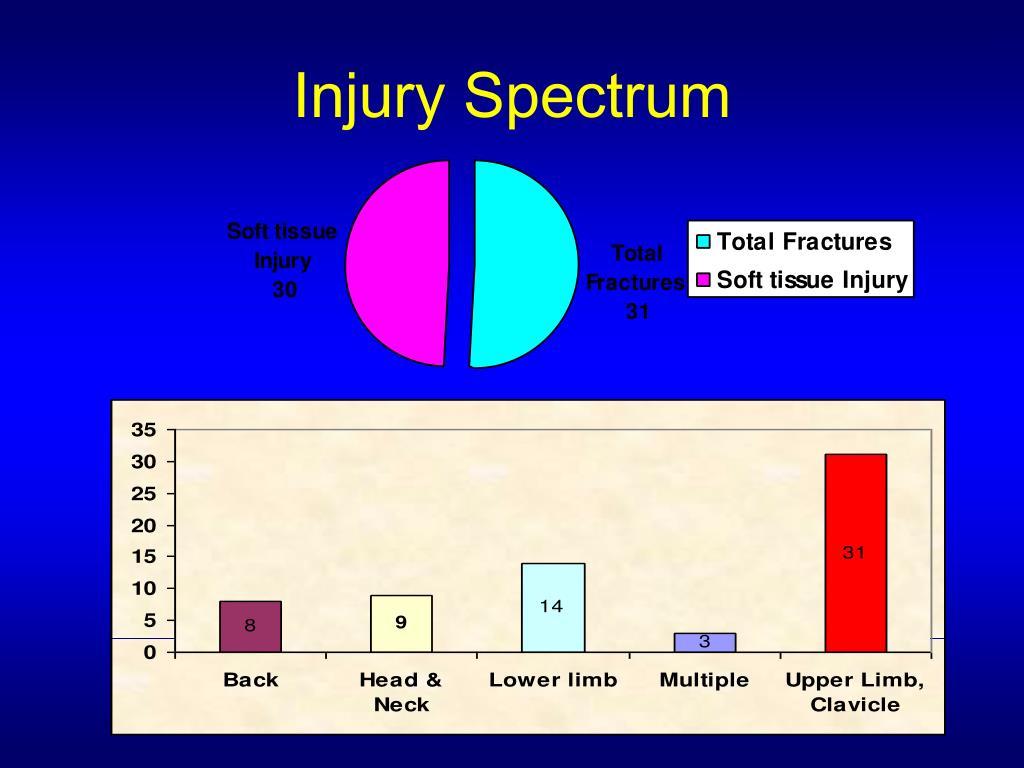 Injury Spectrum