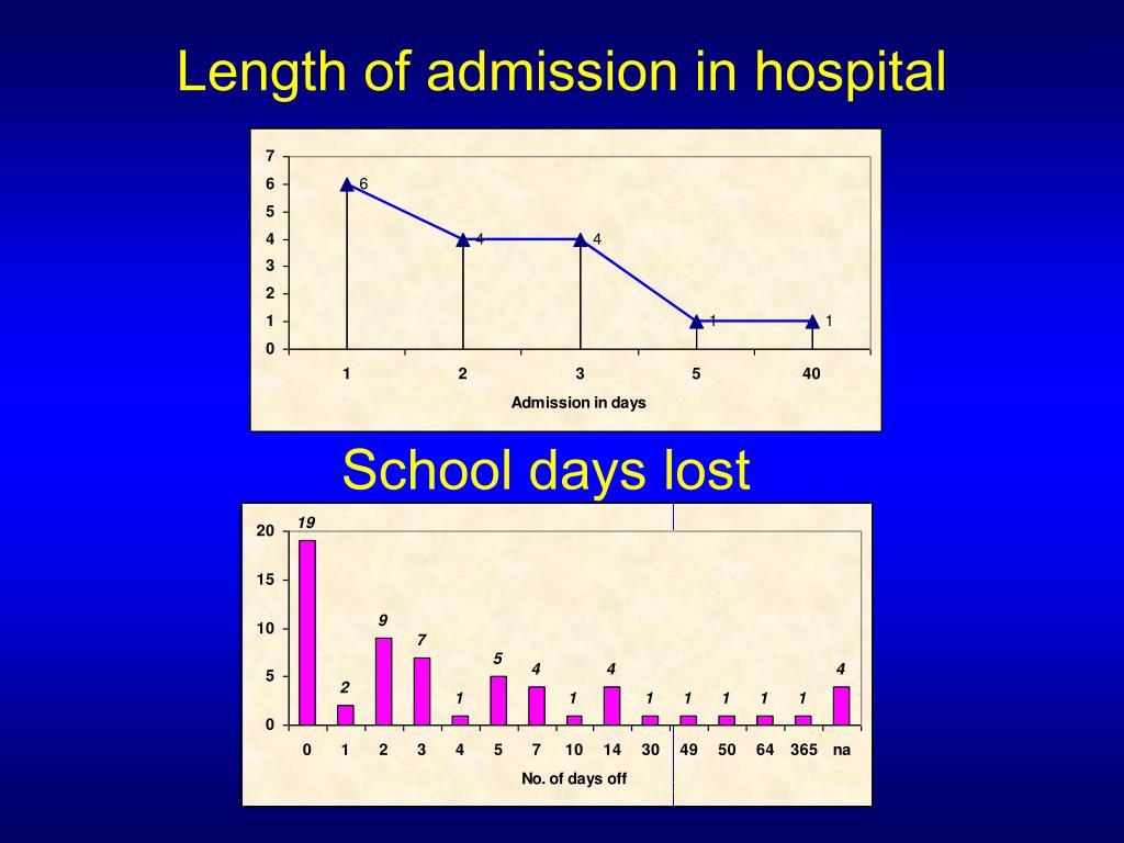 Length of admission in hospital