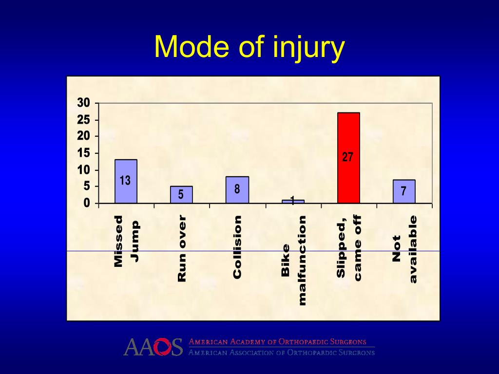 Mode of injury