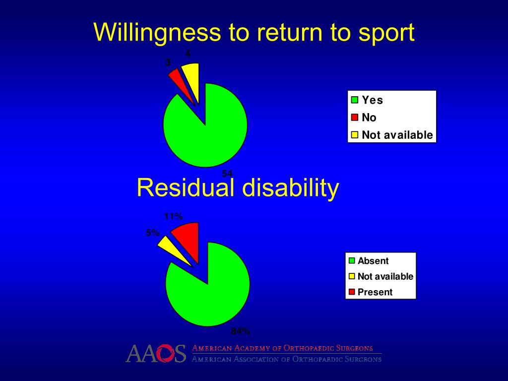 Willingness to return to sport