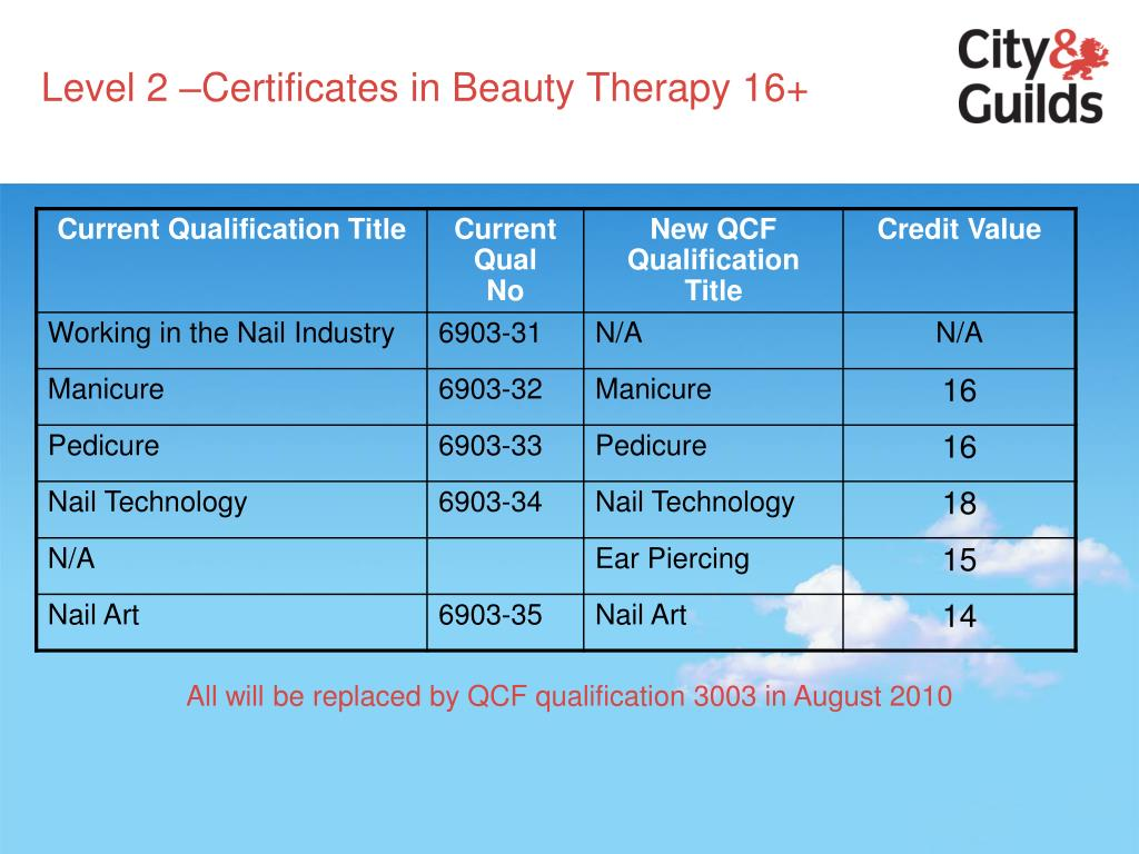 Level 2 –Certificates in Beauty Therapy 16+