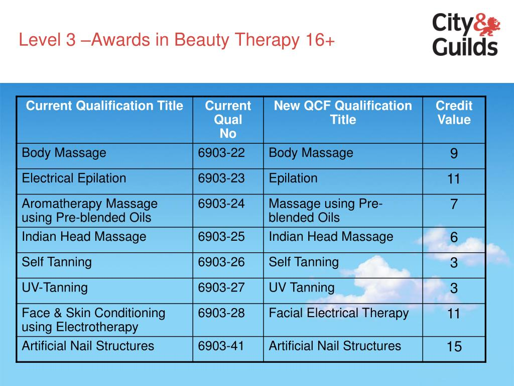 Level 3 –Awards in Beauty Therapy 16+