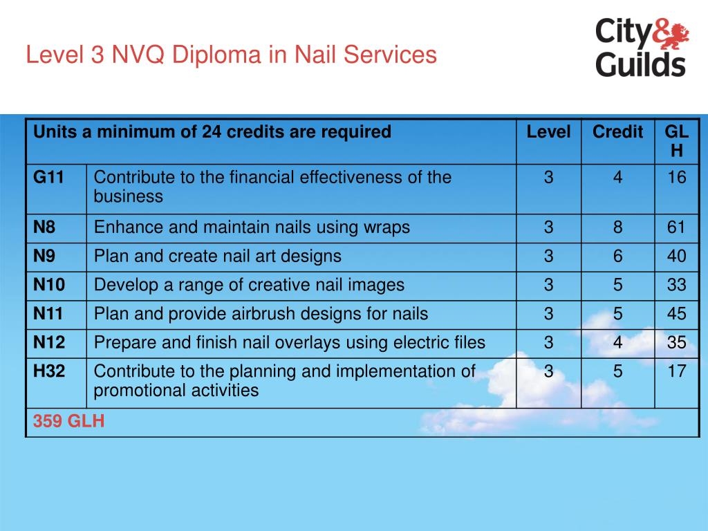 Level 3 NVQ Diploma in Nail Services