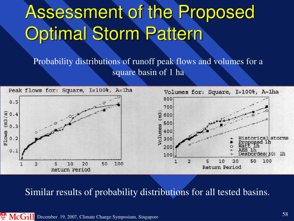 Assessment of the Proposed Optimal Storm Pattern