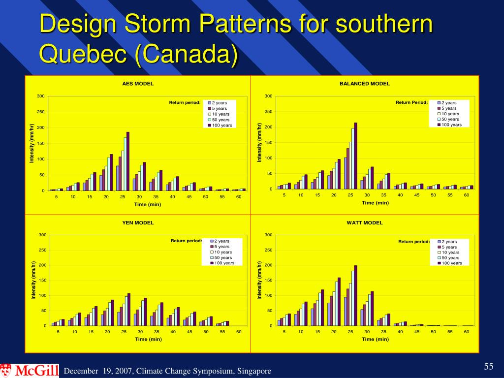 Design Storm Patterns for southern Quebec (Canada)
