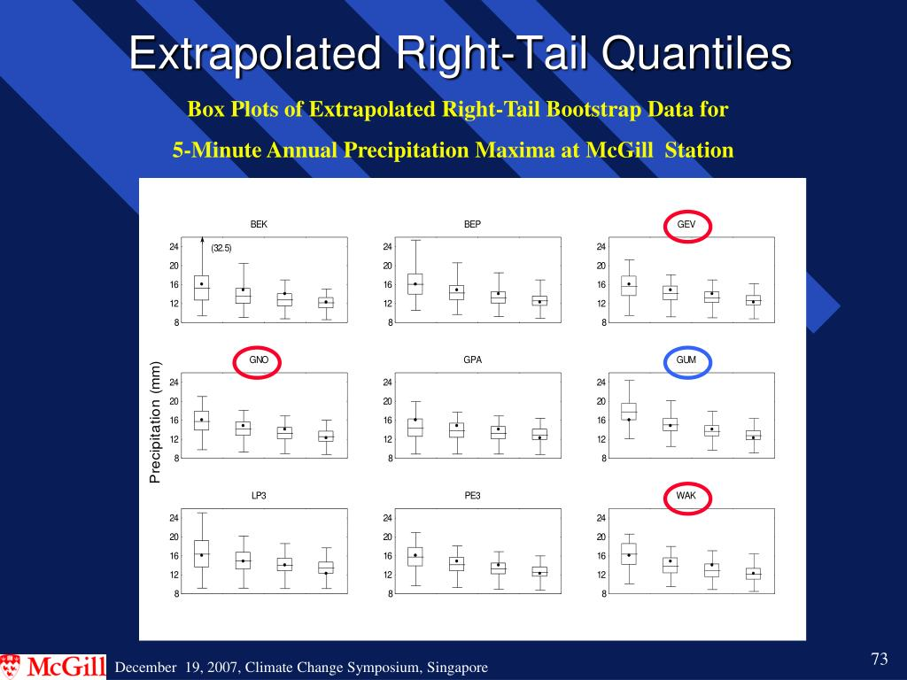 Extrapolated Right-Tail Quantiles