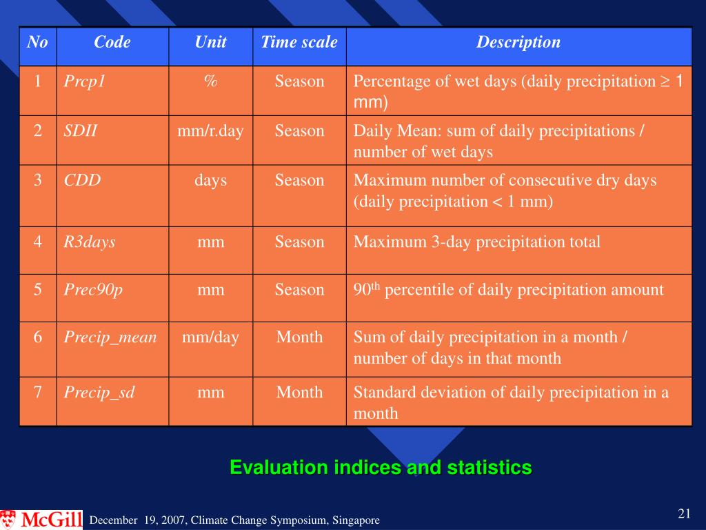 Evaluation indices and statistics
