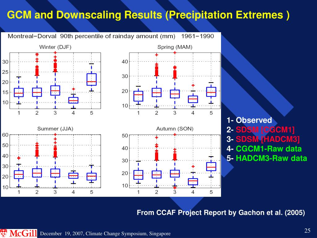 GCM and Downscaling Results (Precipitation Extremes )