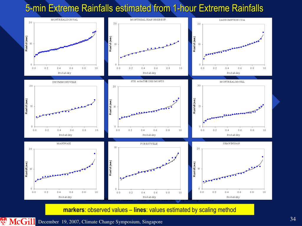 5-min Extreme Rainfalls estimated from 1-hour Extreme Rainfalls
