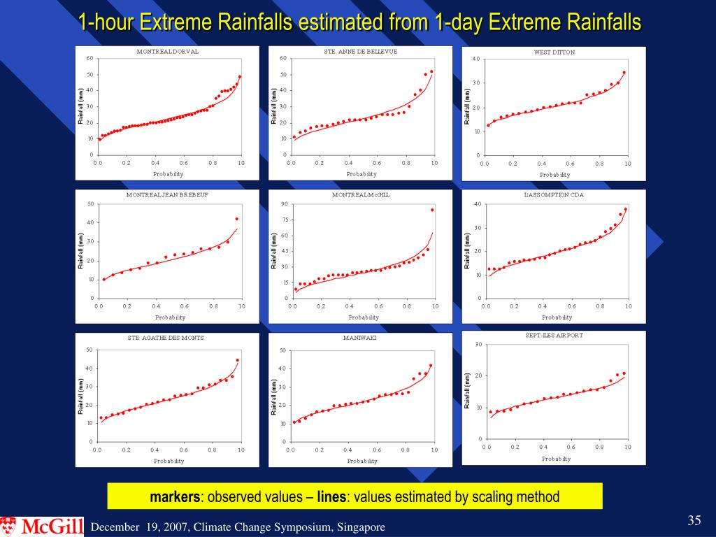 1-hour Extreme Rainfalls estimated from 1-day Extreme Rainfalls
