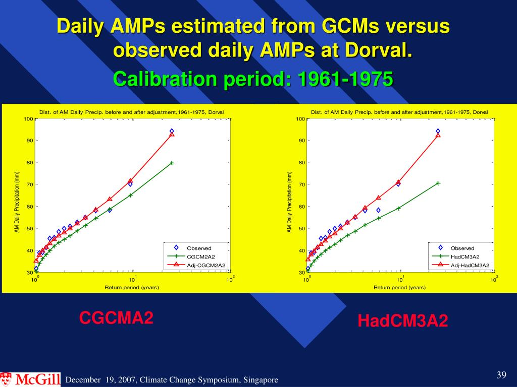Daily AMPs estimated from GCMs versus observed daily AMPs at Dorval.