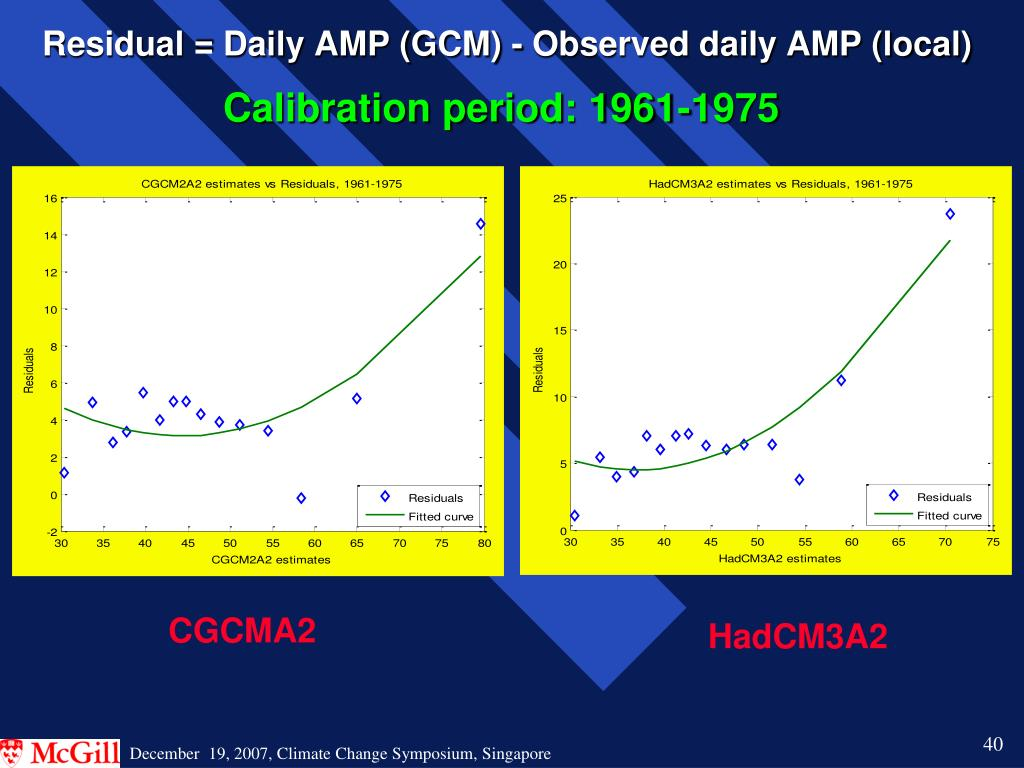 Calibration period: 1961-1975