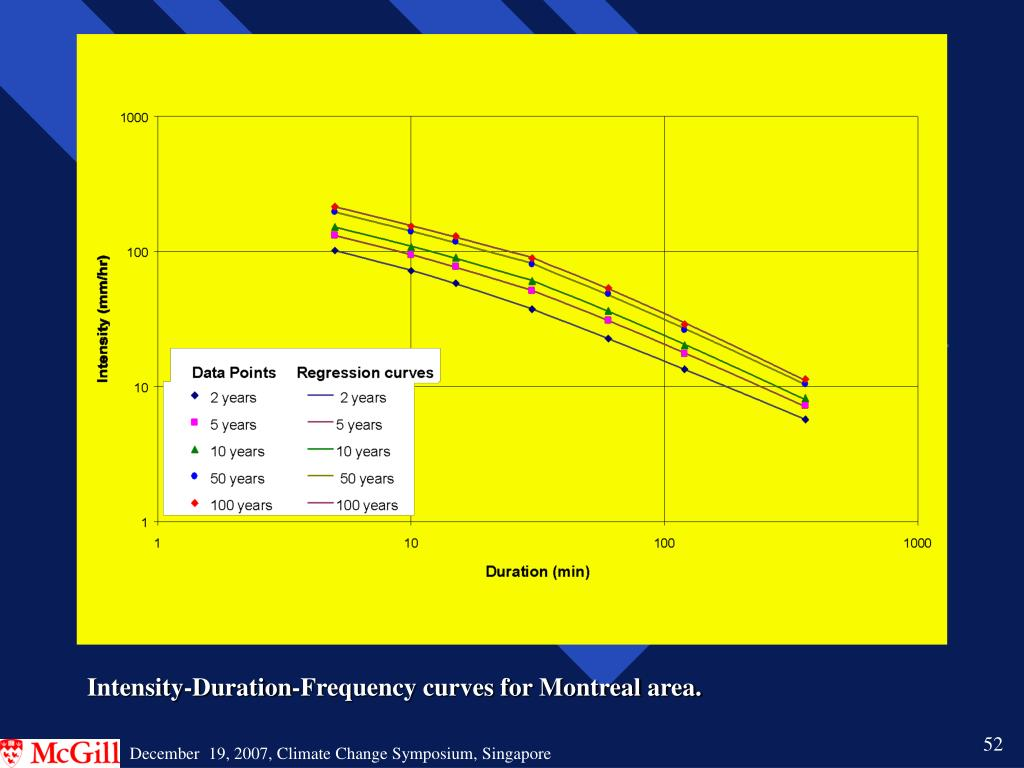 Intensity-Duration-Frequency curves for Montreal area.
